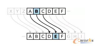 SSL信息加密技术