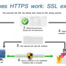 浅谈推进有赞全站 HTTPS 项目-工程篇